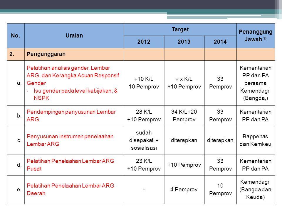 No.Uraian Target Penanggung Jawab 1) 201220132014 2.Penganggaran a.a. Pelatihan analisis gender, Lembar ARG, dan Kerangka Acuan Responsif Gender - Isu