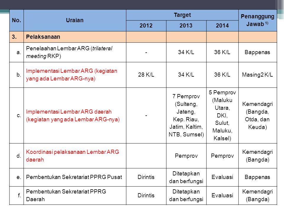 No.Uraian Target Penanggung Jawab 1) 201220132014 3.Pelaksanaan a. Penelaahan Lembar ARG (trilateral meeting RKP) -34 K/L36 K/LBappenas b. Implementas