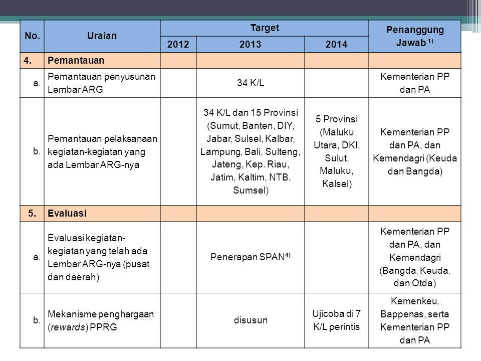 No.Uraian Target Penanggung Jawab 1) 201220132014 4.Pemantauan a. Pemantauan penyusunan Lembar ARG 34 K/L Kementerian PP dan PA b. Pemantauan pelaksan