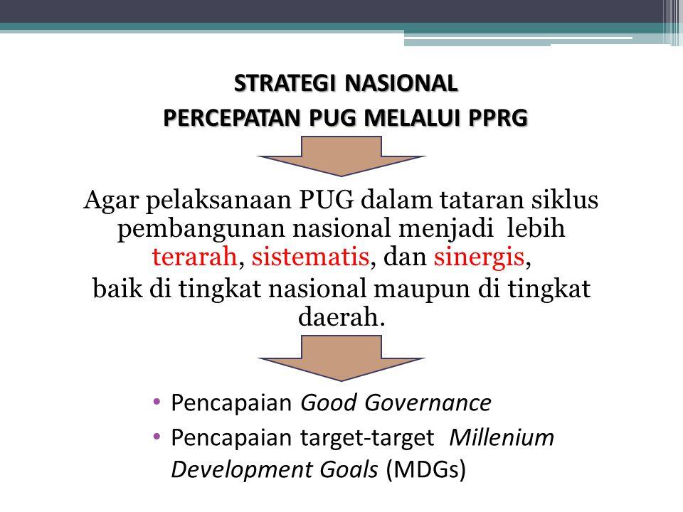 STRATEGI NASIONAL PERCEPATAN PUG MELALUI PPRG Pencapaian Good Governance Pencapaian target-target Millenium Development Goals (MDGs) Agar pelaksanaan