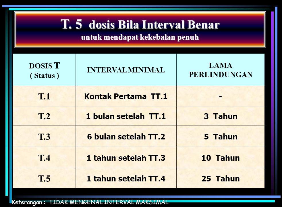 JADWAL IMUNISASI LANJUTAN  Bulan Imunisasi Anak Sekolah (BIAS) DT (Difteri Tetanus) SASARAN MURID KLS.1 SD/MI TT (Tetanus Toxoid) SASARAN MURID KLS.2
