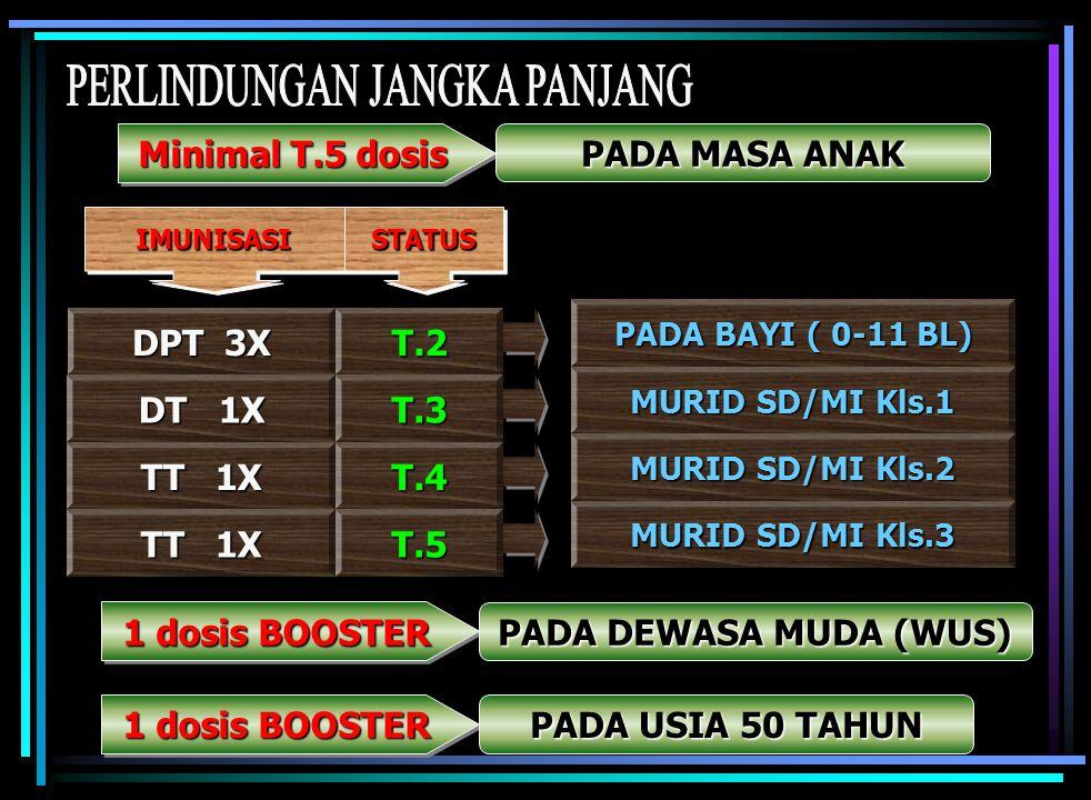 T. 5 dosis Bila Interval Benar untuk mendapat kekebalan penuh DOSIS T ( Status ) INTERVAL MINIMAL LAMA PERLINDUNGAN T.1 Kontak Pertama TT.1- T.2 1 bul
