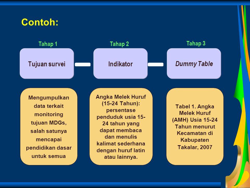Contoh: Mengumpulkan data terkait monitoring tujuan MDGs, salah satunya mencapai pendidikan dasar untuk semua Indikator Dummy Table Tujuan survei Angk
