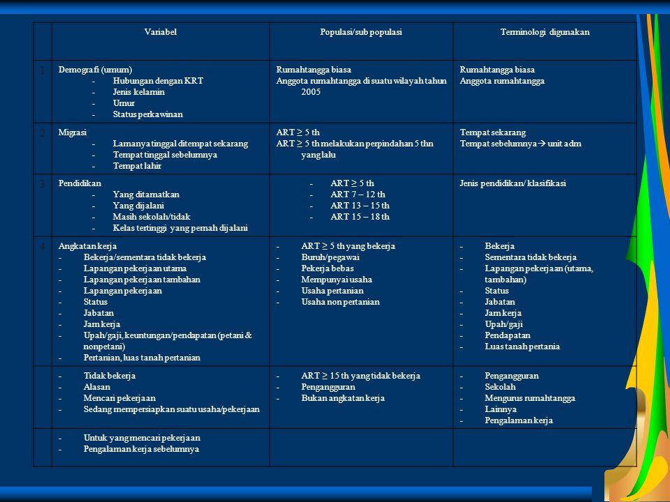 VariabelPopulasi/sub populasiTerminologi digunakan 1 Demografi (umum) -Hubungan dengan KRT -Jenis kelamin -Umur -Status perkawinan Rumahtangga biasa A