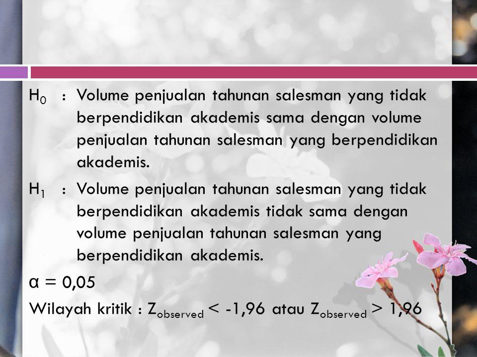 H 0 :Volume penjualan tahunan salesman yang tidak berpendidikan akademis sama dengan volume penjualan tahunan salesman yang berpendidikan akademis. H