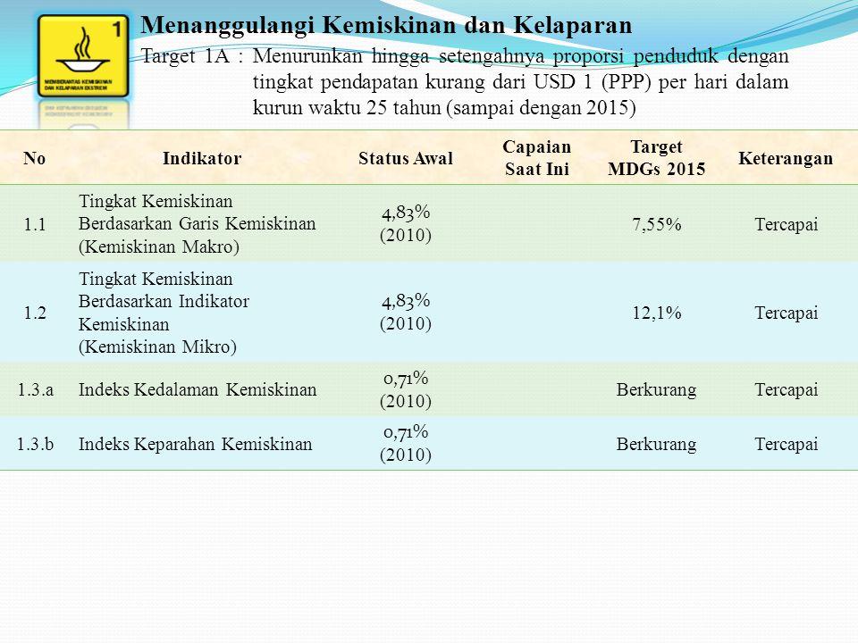 Target 1B : Mewujudkan kesempatan kerja penuh dan pekerjaan yang layak untuk semua, termasuk perempuan dan kaum muda NoIndikator Status Awal Capaian Saat Ini Target MDGs 2015 Keterangan 1.4 Laju Pertumbuhan PDRB Per Tenaga Kerja 6,25 (2010) 6,41 (2011) MeningkatTercapai 1.5 Rasio Kesempatan Kerja Terhadap Penduduk Usia 15 Tahun Ke Atas Perlu Perhatian Khusus 1.6 Proporsi Tenaga Kerja Yang Berusaha Sendiri dan Pekerja Bebas Keluarga Terhadap Total Kesempatan Kerja 45% (2010) 39% (2011) MenurunTercapai