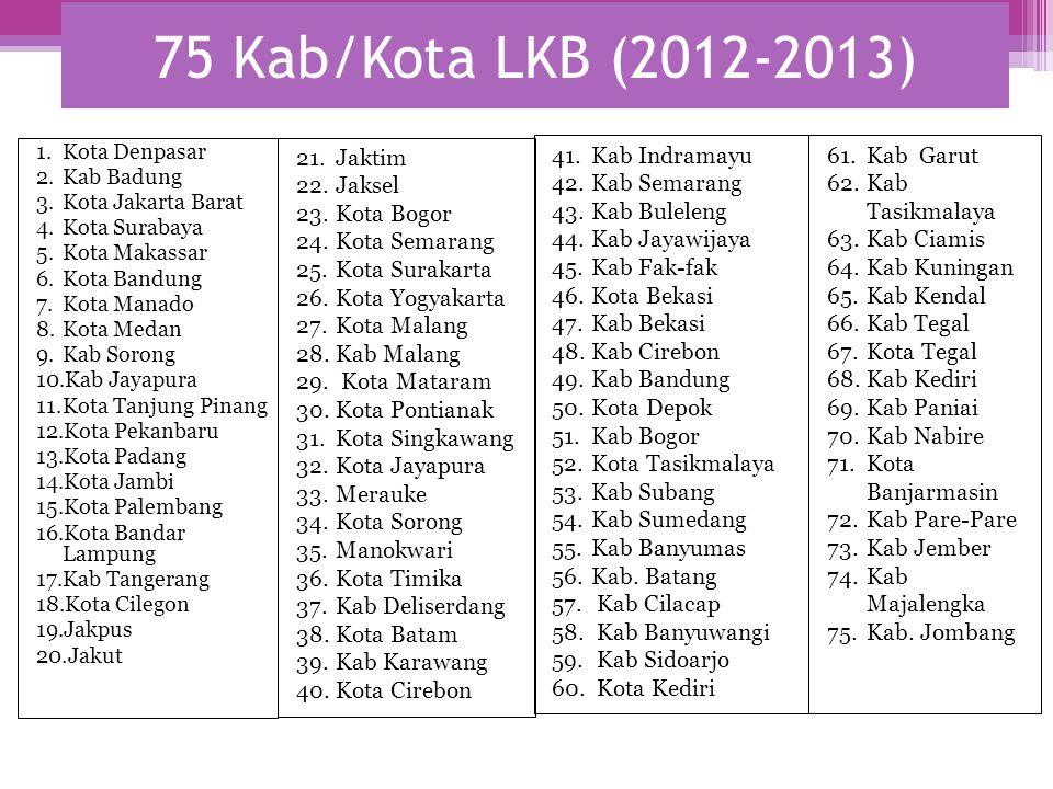 75 Kab/Kota LKB (2012-2013) 1.Kota Denpasar 2.Kab Badung 3.Kota Jakarta Barat 4.Kota Surabaya 5.Kota Makassar 6.Kota Bandung 7.Kota Manado 8.Kota Meda