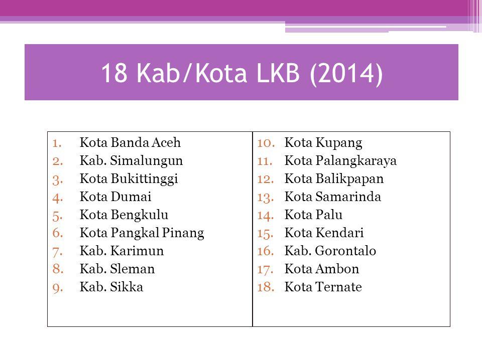 18 Kab/Kota LKB (2014) 1.Kota Banda Aceh 2.Kab. Simalungun 3.Kota Bukittinggi 4.Kota Dumai 5.Kota Bengkulu 6.Kota Pangkal Pinang 7.Kab. Karimun 8.Kab.