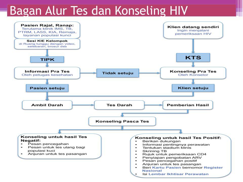 Bagan Alur Tes dan Konseling HIV