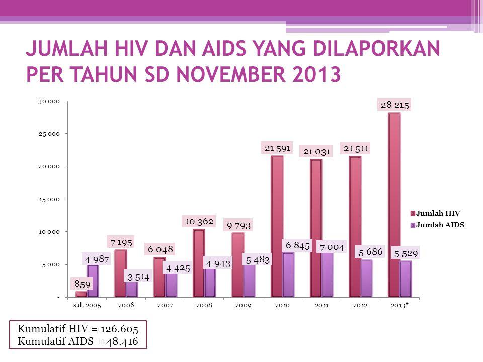 JUMLAH HIV DAN AIDS YANG DILAPORKAN PER TAHUN SD NOVEMBER 2013 Kumulatif HIV = 126.605 Kumulatif AIDS = 48.416