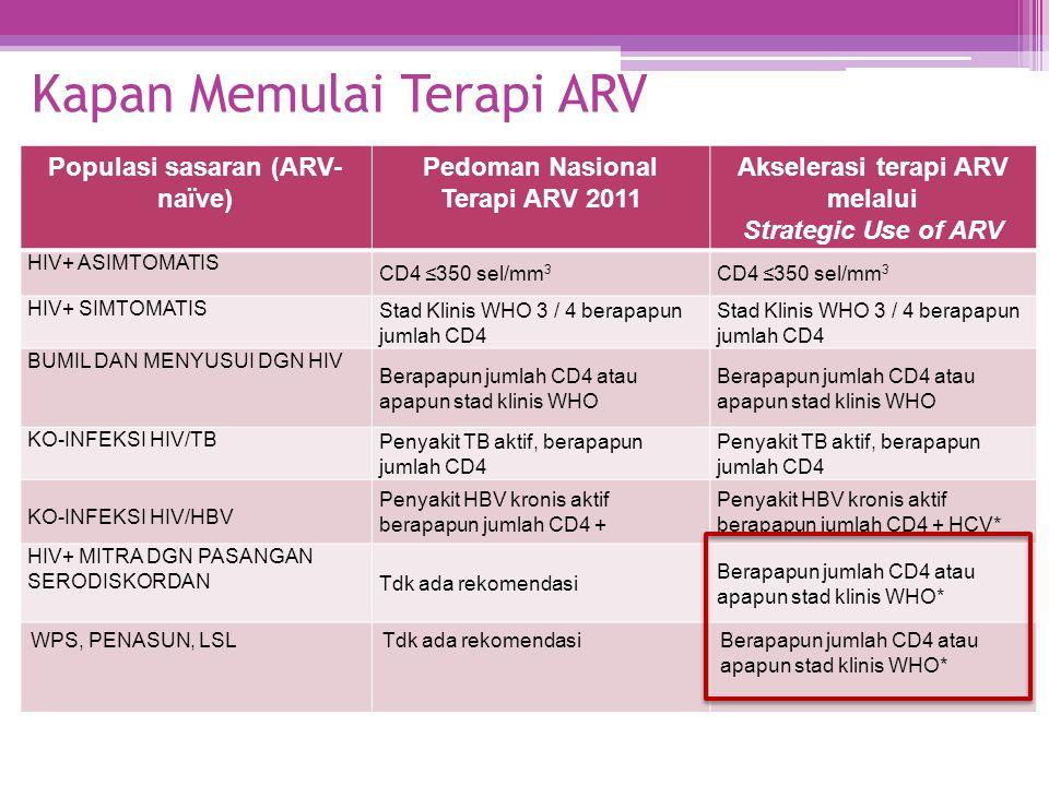Populasi sasaran (ARV- naïve) Pedoman Nasional Terapi ARV 2011 Akselerasi terapi ARV melalui Strategic Use of ARV HIV+ ASIMTOMATIS CD4 ≤350 sel/mm 3 H