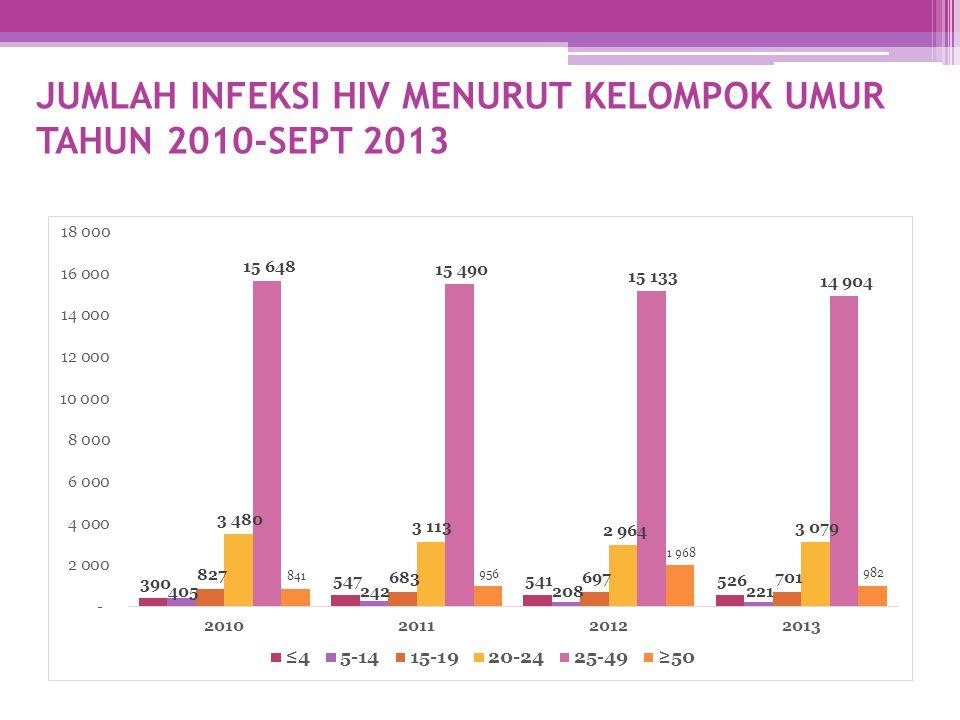 JUMLAH INFEKSI HIV MENURUT KELOMPOK UMUR TAHUN 2010-SEPT 2013