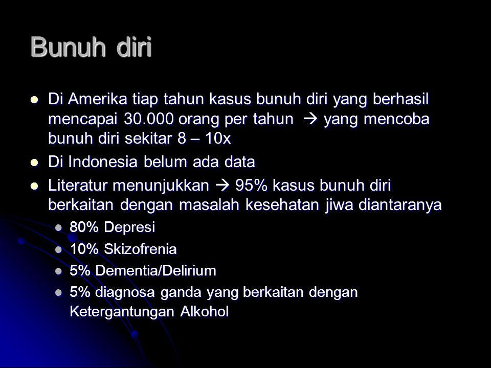 Bunuh diri Di Amerika tiap tahun kasus bunuh diri yang berhasil mencapai 30.000 orang per tahun  yang mencoba bunuh diri sekitar 8 – 10x Di Amerika tiap tahun kasus bunuh diri yang berhasil mencapai 30.000 orang per tahun  yang mencoba bunuh diri sekitar 8 – 10x Di Indonesia belum ada data Di Indonesia belum ada data Literatur menunjukkan  95% kasus bunuh diri berkaitan dengan masalah kesehatan jiwa diantaranya Literatur menunjukkan  95% kasus bunuh diri berkaitan dengan masalah kesehatan jiwa diantaranya 80% Depresi 80% Depresi 10% Skizofrenia 10% Skizofrenia 5% Dementia/Delirium 5% Dementia/Delirium 5% diagnosa ganda yang berkaitan dengan Ketergantungan Alkohol 5% diagnosa ganda yang berkaitan dengan Ketergantungan Alkohol