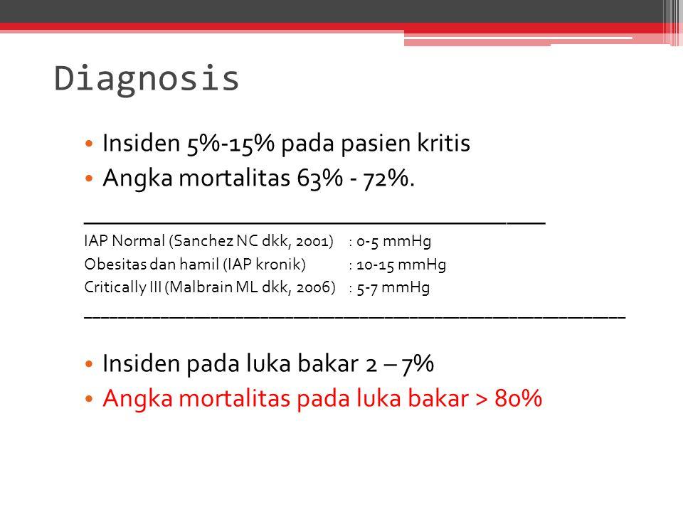 Diagnosis Insiden 5%-15% pada pasien kritis Angka mortalitas 63% - 72%. ____________________________________ IAP Normal (Sanchez NC dkk, 2001) : 0-5 m
