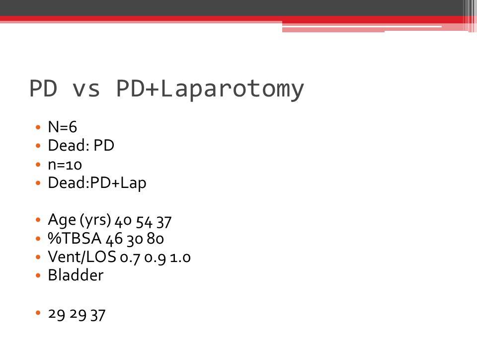 PD vs PD+Laparotomy N=6 Dead: PD n=10 Dead:PD+Lap Age (yrs) 40 54 37 %TBSA 46 30 80 Vent/LOS 0.7 0.9 1.0 Bladder 29 29 37