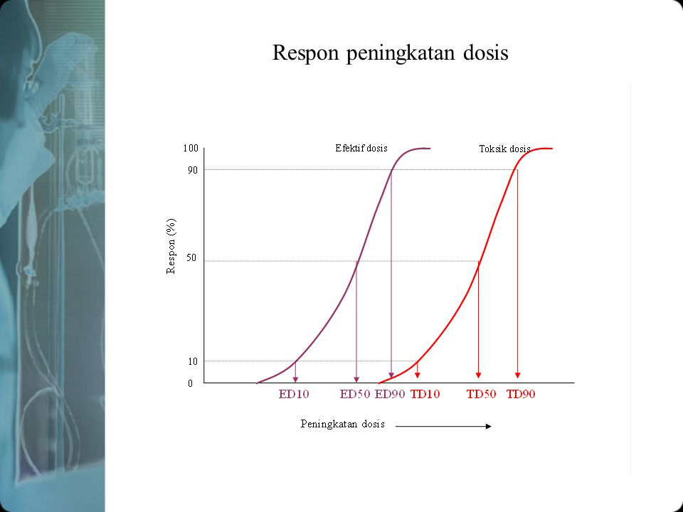 Daya toksisitas LD 50: --  membunuh 50% hewan uji ED50: -  berpengaruh terhadap 50% hewan uji TD50: ----  pengaruh toksik terhadap 50% hewan uji IT: Index therapi: LD50 / ED50 0 50 100 Dosis Respon (%) Lebih toksik Kurang toksik ED LD