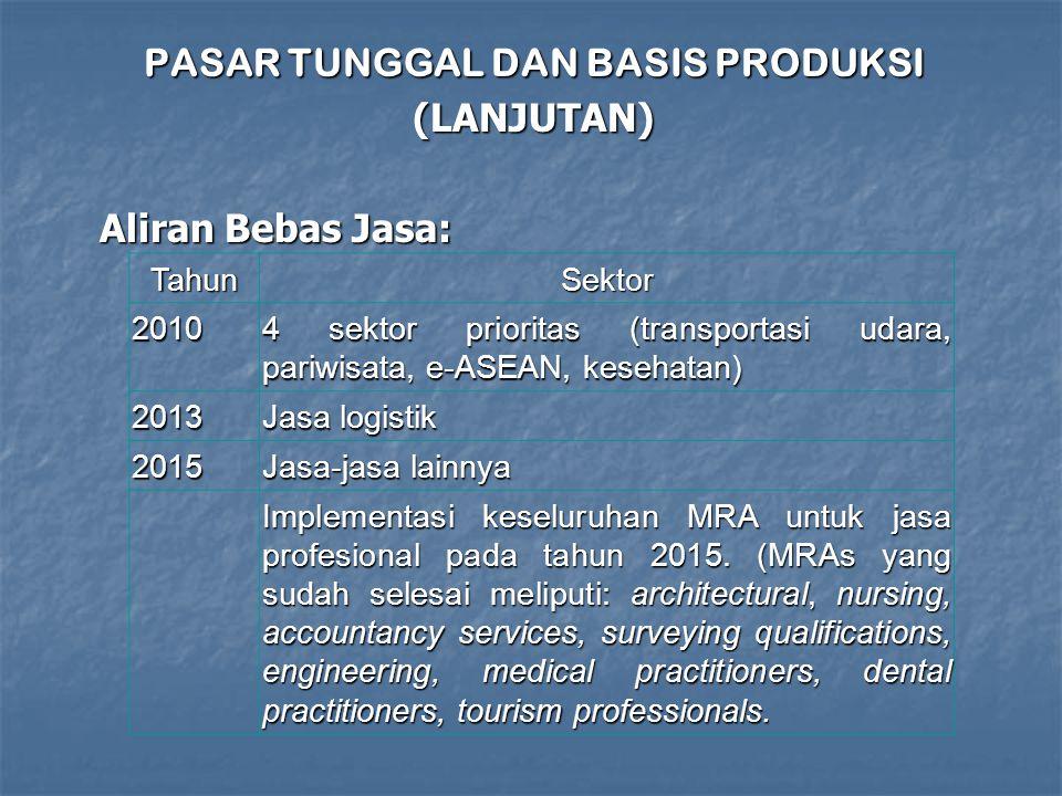 PASAR TUNGGAL DAN BASIS PRODUKSI (LANJUTAN) Aliran Bebas Jasa: TahunSektor 2010 4 sektor prioritas (transportasi udara, pariwisata, e-ASEAN, kesehatan) 2013 Jasa logistik 2015 Jasa-jasa lainnya Implementasi keseluruhan MRA untuk jasa profesional pada tahun 2015.