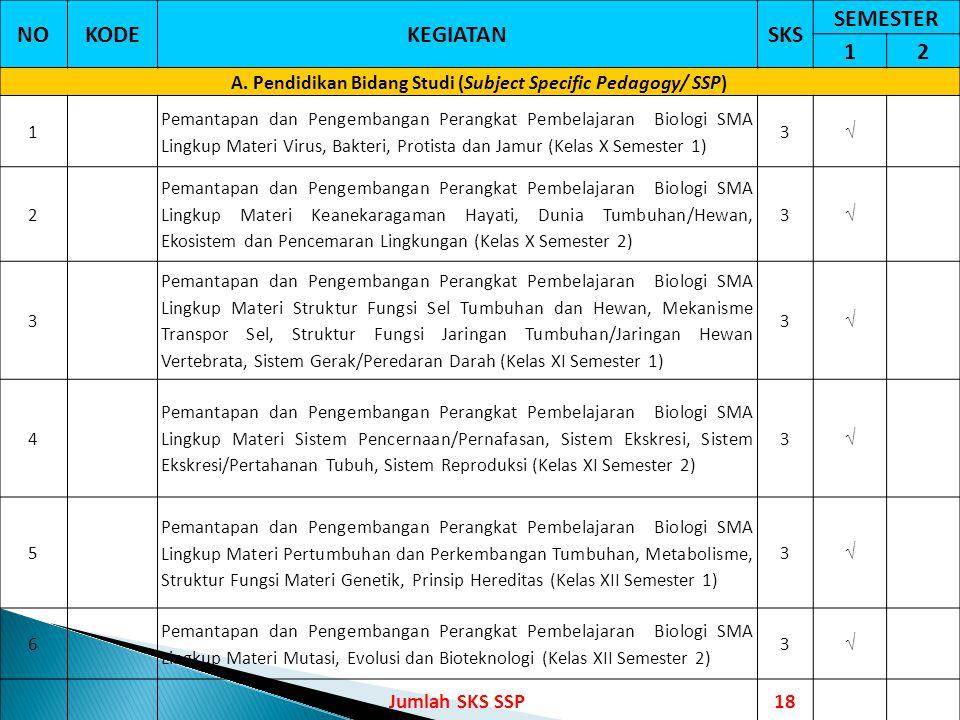 NOKODEKEGIATANSKS SEMESTER 12 A. Pendidikan Bidang Studi (Subject Specific Pedagogy/ SSP) 1 Pemantapan dan Pengembangan Perangkat Pembelajaran Biologi