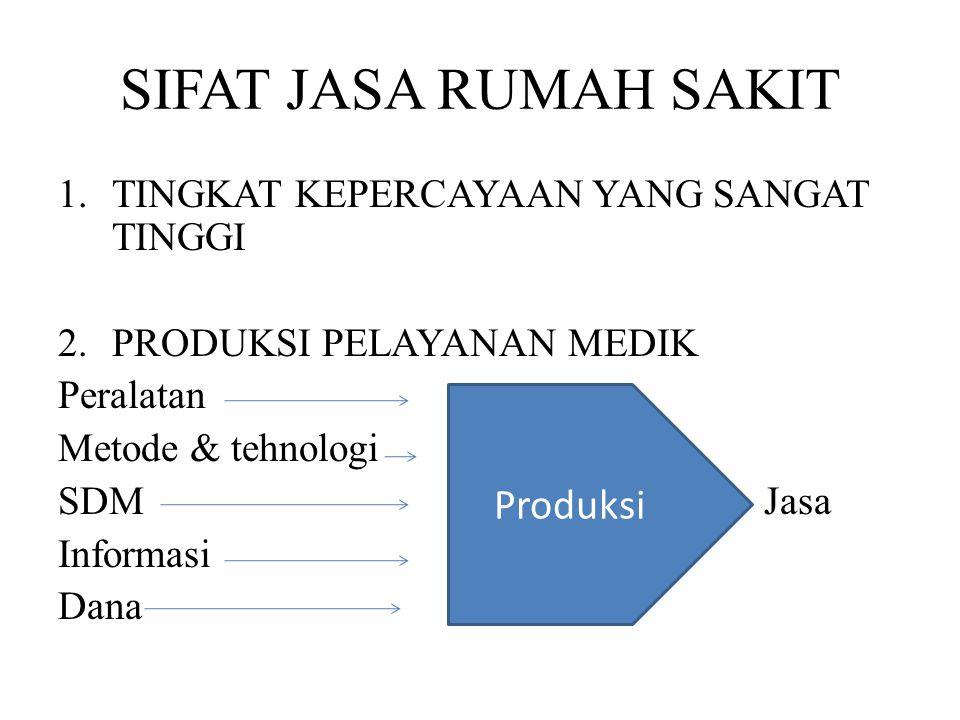SIFAT JASA RUMAH SAKIT 1.TINGKAT KEPERCAYAAN YANG SANGAT TINGGI 2.PRODUKSI PELAYANAN MEDIK Peralatan Metode & tehnologi SDM Jasa Informasi Dana Produk