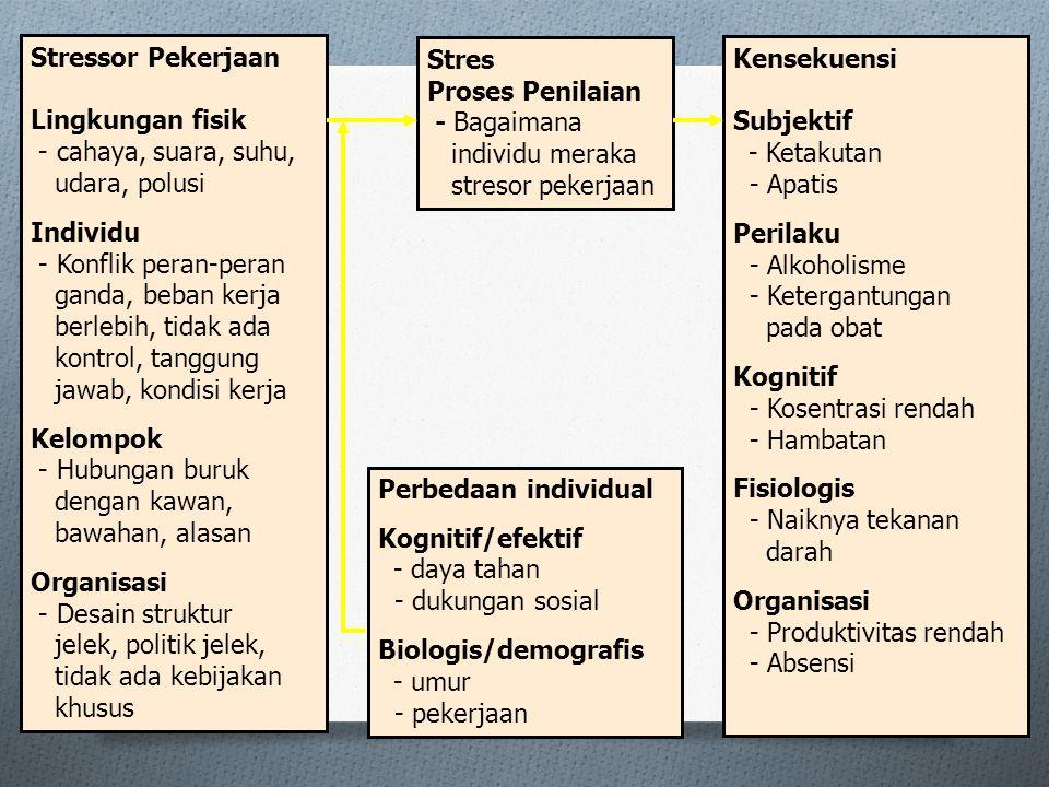 9 Stressor Pekerjaan Lingkungan fisik - cahaya, suara, suhu, udara, polusi Individu - Konflik peran-peran ganda, beban kerja berlebih, tidak ada kontrol, tanggung jawab, kondisi kerja Kelompok - Hubungan buruk dengan kawan, bawahan, alasan Organisasi - Desain struktur jelek, politik jelek, tidak ada kebijakan khusus Stres Proses Penilaian - Bagaimana individu meraka stresor pekerjaan Perbedaan individual Kognitif/efektif - daya tahan - dukungan sosial Biologis/demografis - umur - pekerjaan Kensekuensi Subjektif - Ketakutan - Apatis Perilaku - Alkoholisme - Ketergantungan pada obat Kognitif - Kosentrasi rendah - Hambatan Fisiologis - Naiknya tekanan darah Organisasi - Produktivitas rendah - Absensi