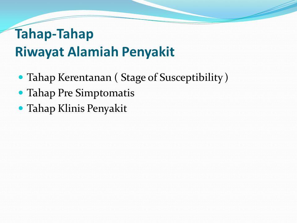 Tahap-Tahap Riwayat Alamiah Penyakit Tahap Kerentanan ( Stage of Susceptibility ) Tahap Pre Simptomatis Tahap Klinis Penyakit