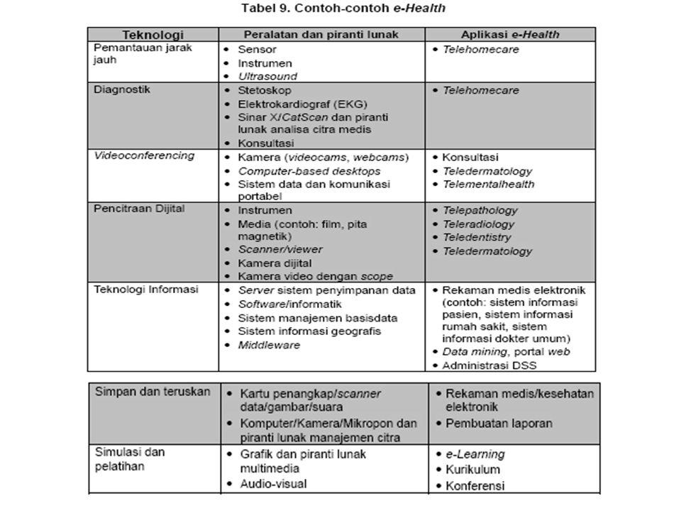 Implementasi TIK TIK dapat digunakan untuk empat jenis sistem e-health: 1.