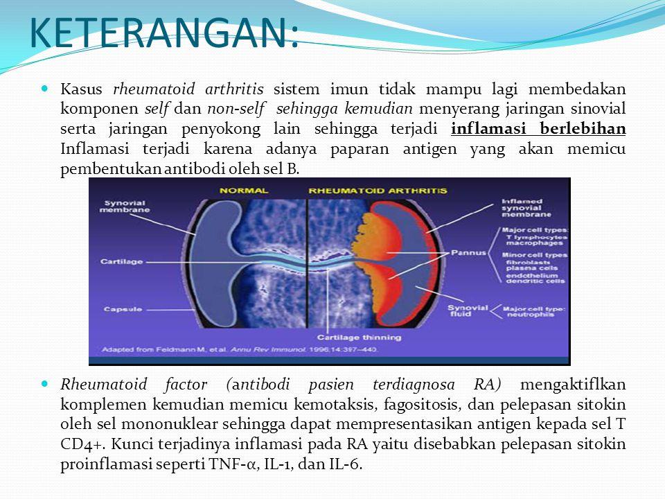 KETERANGAN: Kasus rheumatoid arthritis sistem imun tidak mampu lagi membedakan komponen self dan non-self sehingga kemudian menyerang jaringan sinovia