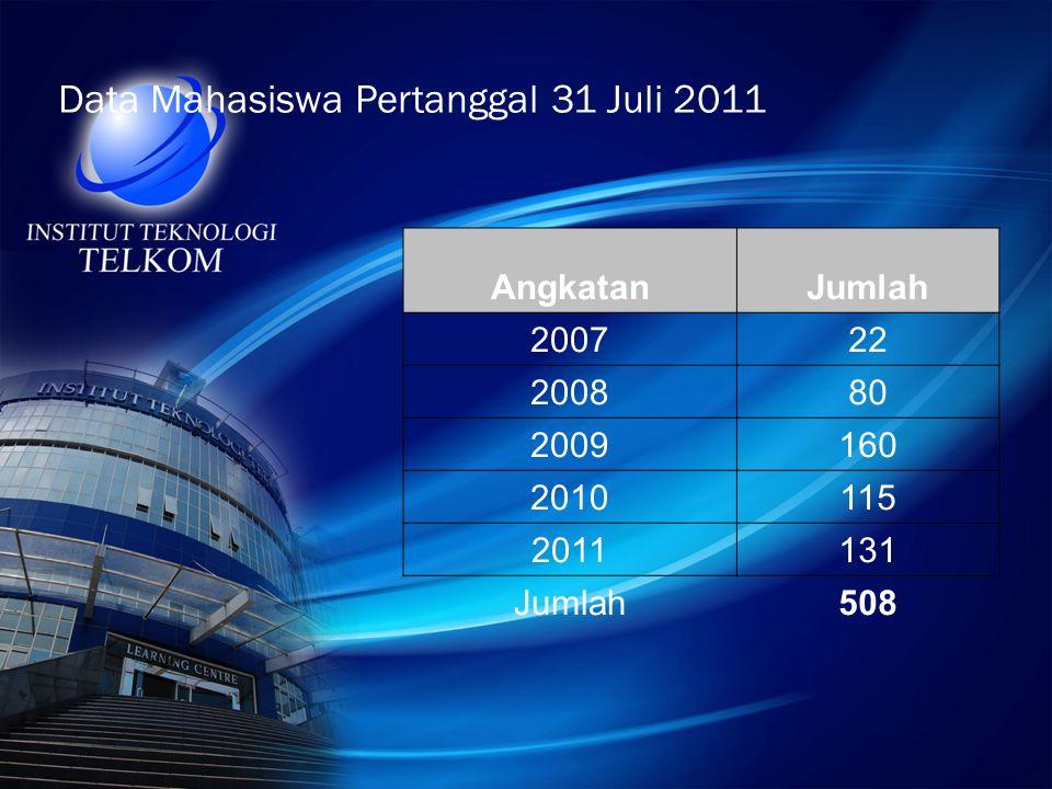Data Mahasiswa Pertanggal 31 Juli 2011 AngkatanJumlah 200722 200880 2009160 2010115 2011131 Jumlah508