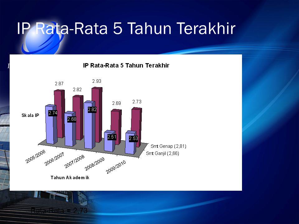 IP Rata-Rata 5 Tahun Terakhir Rata-Rata = 2,73