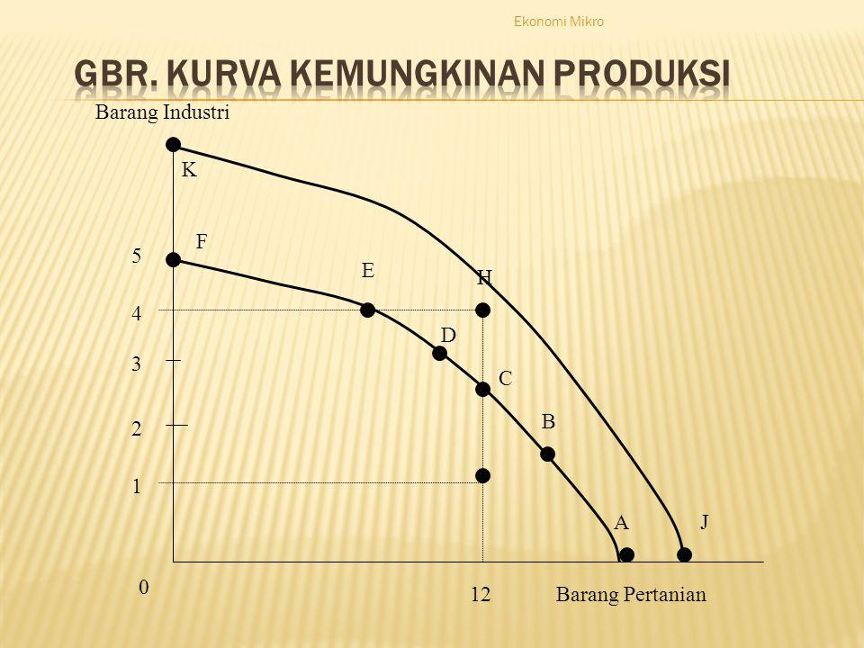 Ekonomi Mikro Barang Industri Barang Pertanian 1 2 3 4 5 0 12 A B C D E F J K H