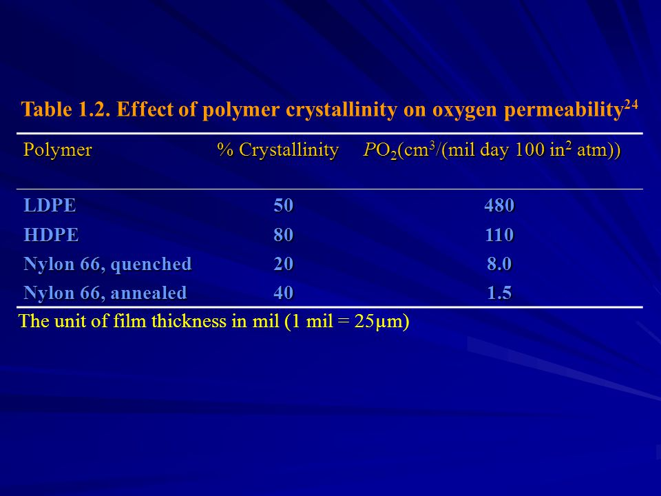 Polymer % Crystallinity PO 2 (cm 3 /(mil day 100 in 2 atm)) LDPEHDPE Nylon 66, quenched Nylon 66, annealed 508020404801108.01.5 Table 1.2. Effect of p