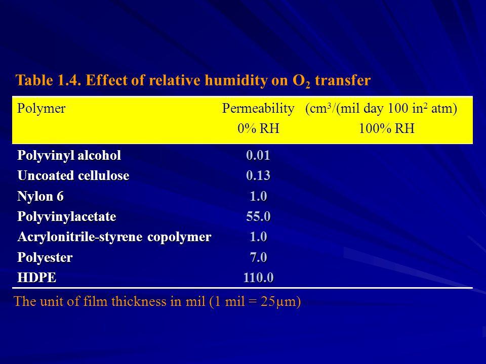PolymerPermeability 0% RH (cm 3 /(mil day 100 in 2 atm) 100% RH Polyvinyl alcohol Uncoated cellulose Nylon 6 Polyvinylacetate Acrylonitrile-styrene co
