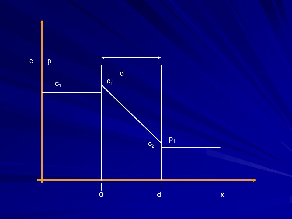 S S S S  Sifat kedua bahan interaksi spesifik antara 2 bahan  kepolaran karakteristik kepolaran sama  kelarutan lebih tinggi Gas yang mudah terkondensasi