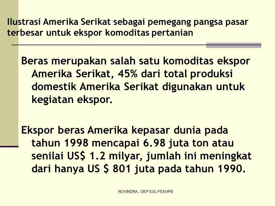 Ilustrasi Amerika Serikat sebagai pemegang pangsa pasar terbesar untuk ekspor komoditas pertanian Beras merupakan salah satu komoditas ekspor Amerika Serikat, 45% dari total produksi domestik Amerika Serikat digunakan untuk kegiatan ekspor.