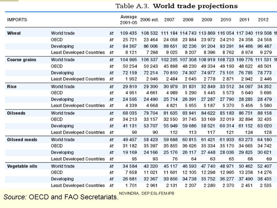 Source: OECD and FAO Secretariats.