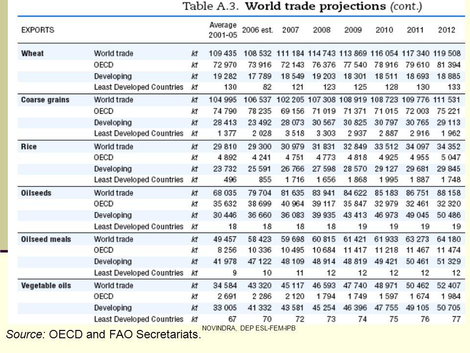 NOVINDRA, DEP ESL-FEM-IPB Source: OECD and FAO Secretariats.