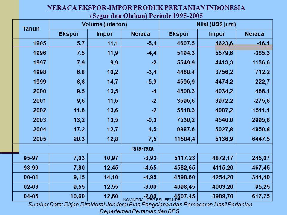 NOVINDRA, DEP ESL-FEM-IPB NERACA EKSPOR-IMPOR PRODUK PERTANIAN INDONESIA (Segar dan Olahan) Periode 1995-2005 Sumber Data: Dirjen Direktorat Jenderal Bina Pengolahan dan Pemasaran Hasil Pertanian Departemen Pertanian dari BPS Nilai (US$ juta)Volume (juta ton) Tahun NeracaImporEksporNeracaImporEkspor -16,14623,64607,5-5,411,15,71995 -385,35579,65194,3-4,411,97,51996 1136,64413,35549,9-29,97,91997 712,23756,24468,4-3,410,26,81998 222,74474,24696,9-5,914,78,81999 466,14034,24500,3-413,59,52000 -275,63972,23696,6-211,69,62001 1511,14007,25518,3-213,611,62002 2995,64540,67536,2-0,313,513,22003 4859,85027,89887,64,512,717,22004 6447,55136,911584,47,512,820,32005 rata-rata 245,074872,175117,23-3,9310,977,0395-97 467,454115,204582,65-4,6512,457,8098-99 344,404254,204598,60-4,9514,109,1500-01 95,254003,204098,45-3,0012,559,5502-03 617,753989,704607,45-2,0012,6010,6004-05