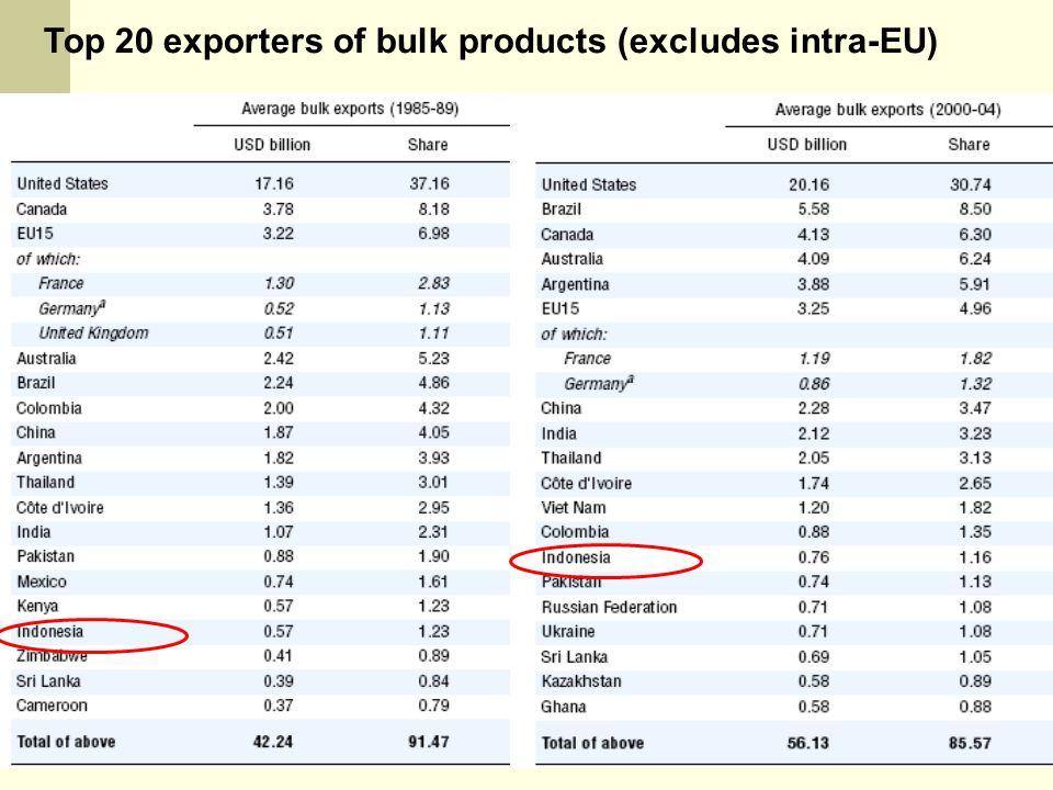 NOVINDRA, DEP ESL-FEM-IPB Top 20 exporters of bulk products (excludes intra-EU)