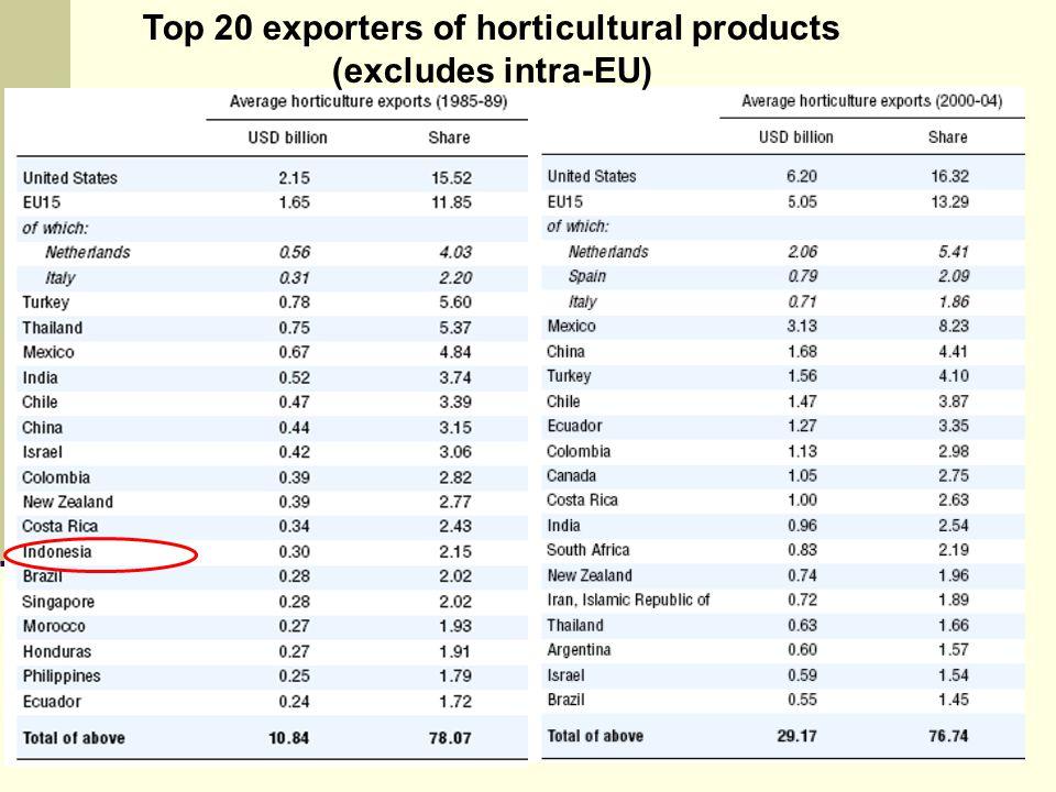 NOVINDRA, DEP ESL-FEM-IPB Top 20 exporters of horticultural products (excludes intra-EU)