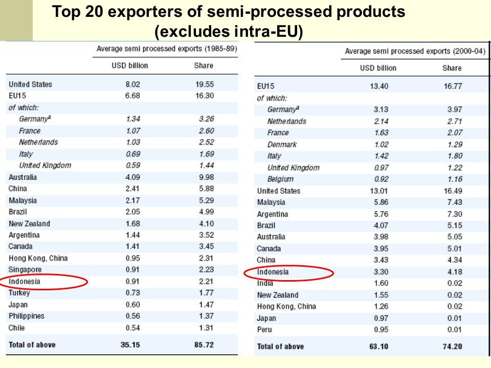 NOVINDRA, DEP ESL-FEM-IPB Top 20 exporters of semi-processed products (excludes intra-EU)