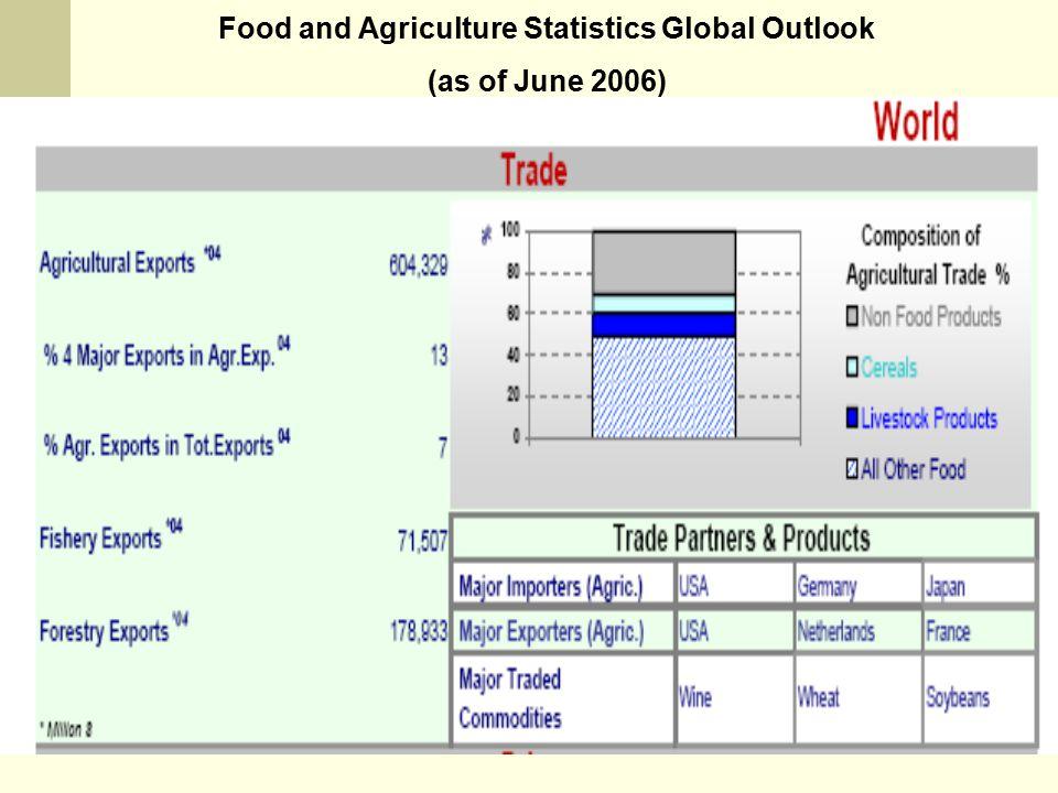 NOVINDRA, DEP ESL-FEM-IPB Food and Agriculture Statistics Global Outlook (as of June 2006)