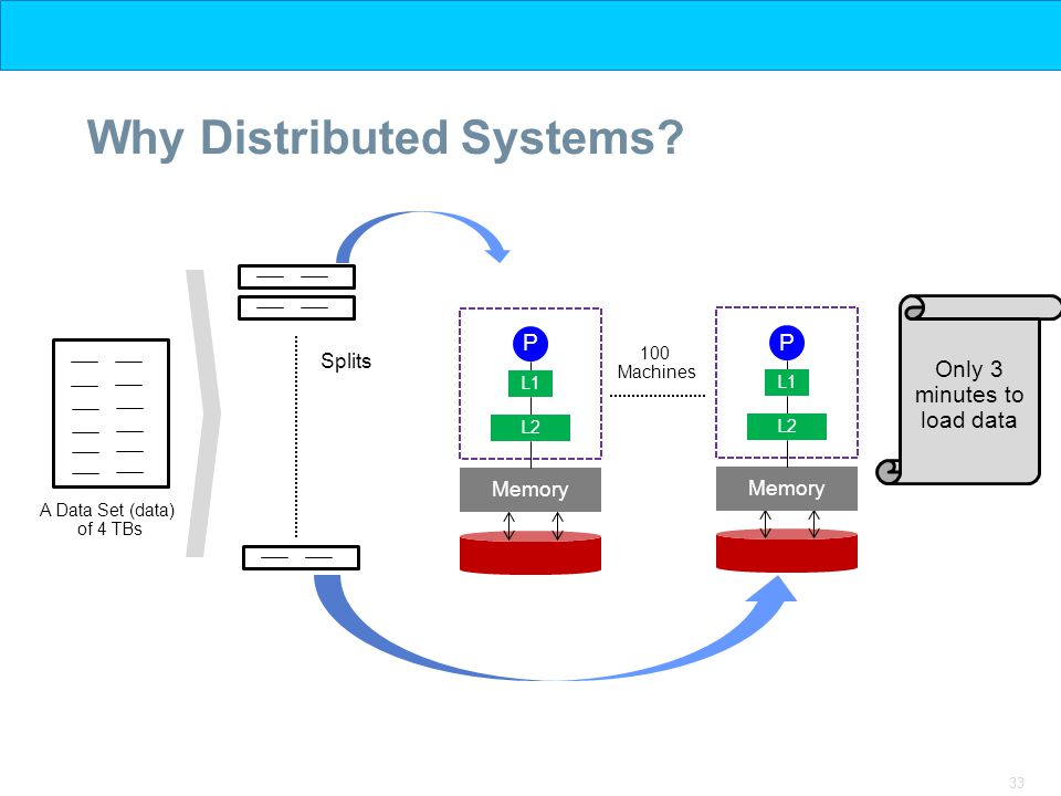 33 Why Distributed Systems.