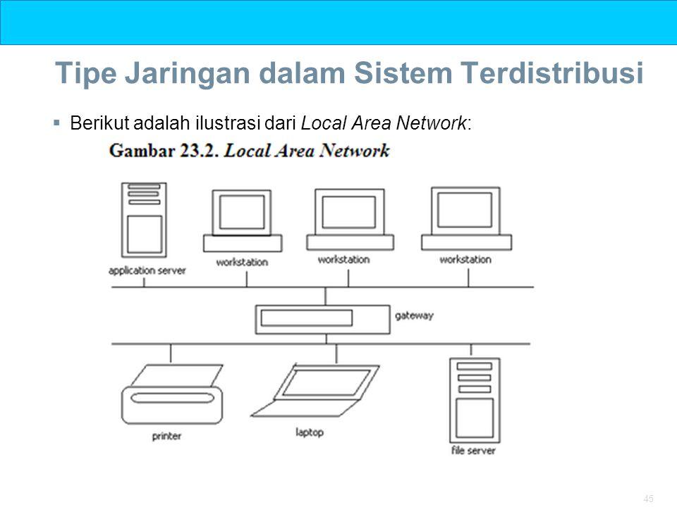 45 Tipe Jaringan dalam Sistem Terdistribusi  Berikut adalah ilustrasi dari Local Area Network:
