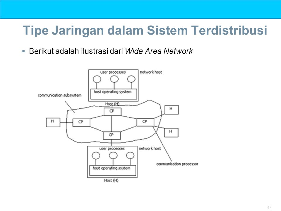 47 Tipe Jaringan dalam Sistem Terdistribusi  Berikut adalah ilustrasi dari Wide Area Network