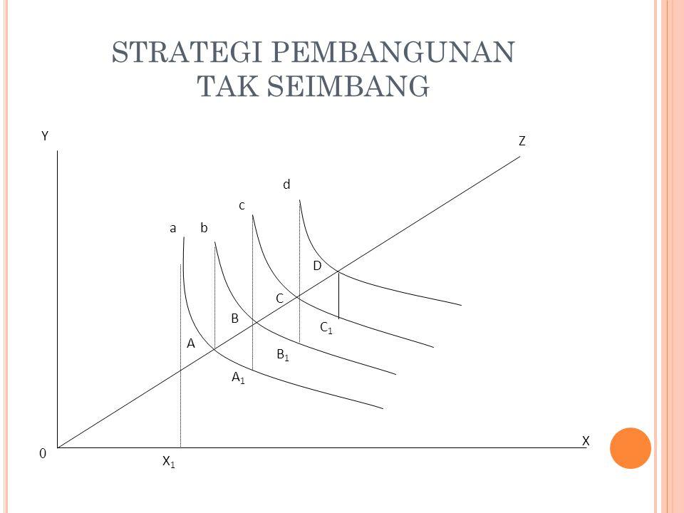 STRATEGI PEMBANGUNAN TAK SEIMBANG Y D a X Z 0 C d c b B X1X1 A A1A1 B1B1 C1C1