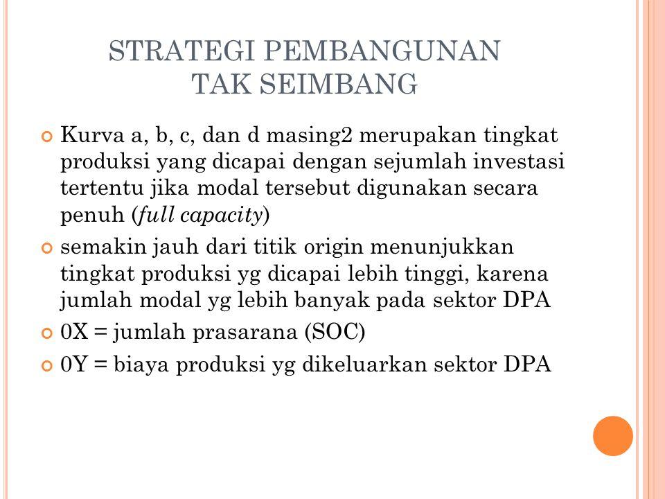 Kurva a, b, c, dan d masing2 merupakan tingkat produksi yang dicapai dengan sejumlah investasi tertentu jika modal tersebut digunakan secara penuh ( full capacity ) semakin jauh dari titik origin menunjukkan tingkat produksi yg dicapai lebih tinggi, karena jumlah modal yg lebih banyak pada sektor DPA 0X = jumlah prasarana (SOC) 0Y = biaya produksi yg dikeluarkan sektor DPA