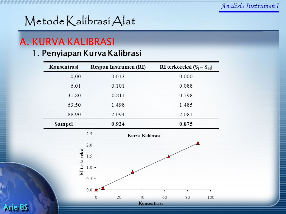 Analisis Instrumen I Arie BS Metode Kalibrasi Alat A. KURVA KALIBRASI KonsentrasiRespon Instrumen (RI)RI terkoreksi (S i – S bl ) 0,000.0130.000 6.010