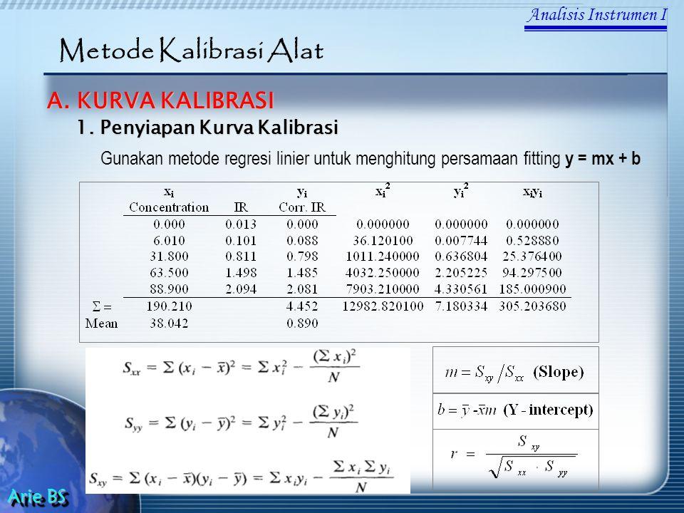 Analisis Instrumen I Arie BS Metode Kalibrasi Alat A. KURVA KALIBRASI Gunakan metode regresi linier untuk menghitung persamaan fitting y = mx + b 1. P