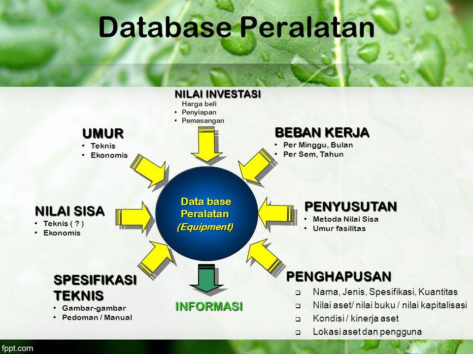 Database Peralatan Data base Peralatan(Equipment) NILAI INVESTASI Harga beli Penyiapan Pemasangan PENYUSUTAN Metoda Nilai Sisa Umur fasilitas UMUR Tek