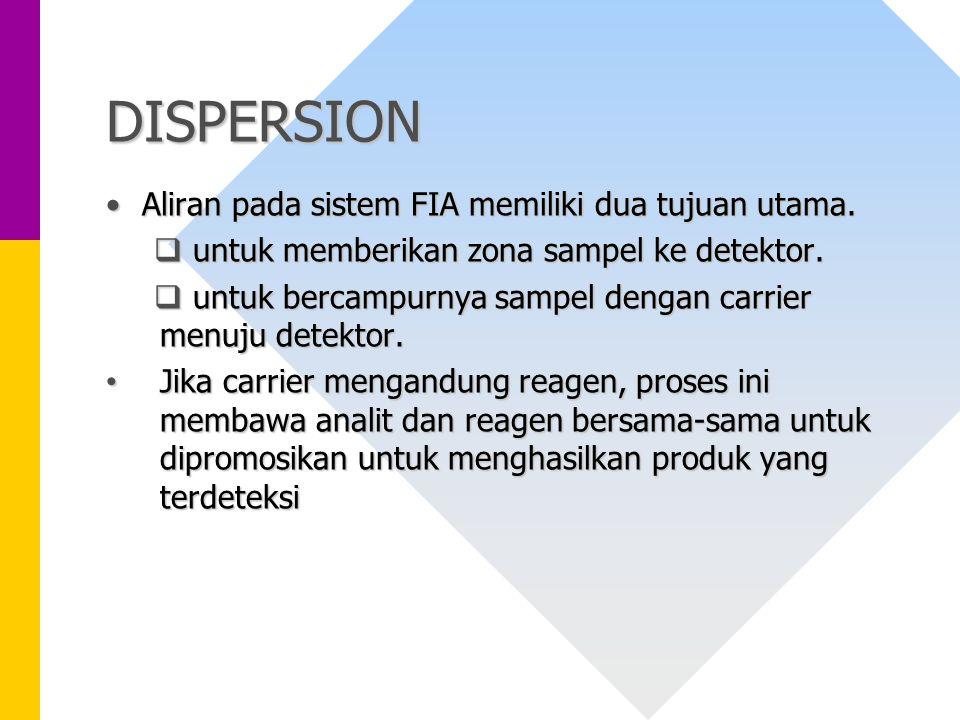 DISPERSION Aliran pada sistem FIA memiliki dua tujuan utama.Aliran pada sistem FIA memiliki dua tujuan utama.  untuk memberikan zona sampel ke detekt